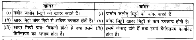 NCERT Solutions for Class 11 Geography Indian Physical Environment Chapter 6 (Hindi Medium) 2
