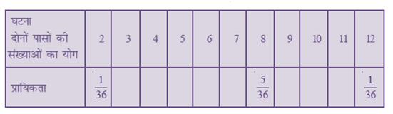 NCERT Maths Solutions For Class 10 Probability 15.1 3