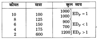 NCERT Solutions for Class 12 Microeconomics Chapter 2 Theory of Consumer Behavior (Hindi Medium) snq 20.1