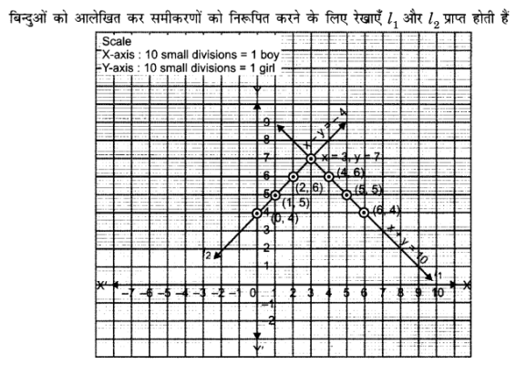 UP Board Solutions for Class 10 Maths Chapter 3 page 55 1.1