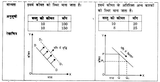 NCERT Solutions for Class 12 Microeconomics Chapter 2 Theory of Consumer Behavior (Hindi Medium) saq 25.1