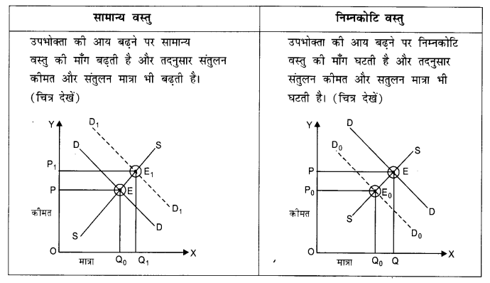 NCERT Solutions for Class 12 Microeconomics Chapter 5 Market Competition (Hindi Medium) 9