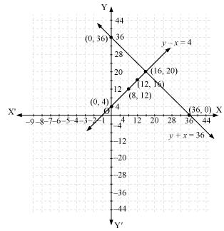 NCERT Solutions for Class 10 Maths Chapter 3 Pair of Linear Equations in Two Variables 33