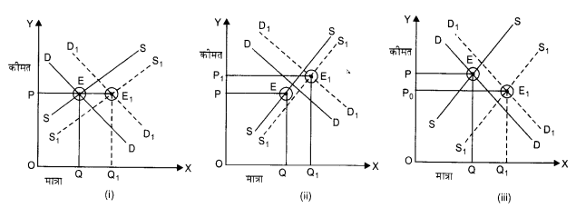 NCERT Solutions for Class 12 Microeconomics Chapter 5 Market Competition (Hindi Medium) 16