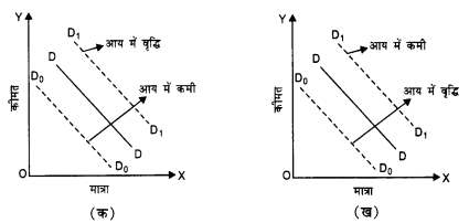 NCERT Solutions for Class 12 Microeconomics Chapter 2 Theory of Consumer Behavior (Hindi Medium) 8.3