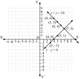 NCERT Solutions for Class 10 Maths Chapter 3 Pair of Linear Equations in Two Variables 9
