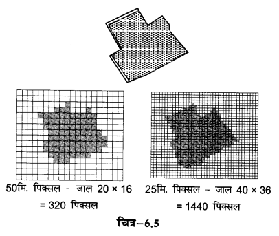 NCERT Solutions for Class 12 Geography Practical Work in Geography Chapter 6 (Hindi Medium) 3