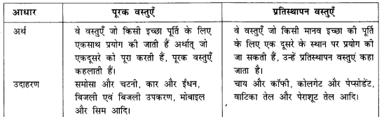 NCERT Solutions for Class 12 Microeconomics Chapter 2 Theory of Consumer Behavior (Hindi Medium) saq 23