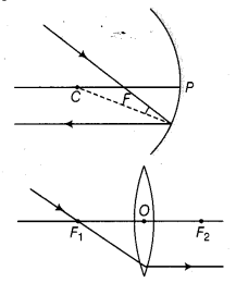 ncert-solutions-class-10th-science-chapter-10-light-reflection-refraction-7