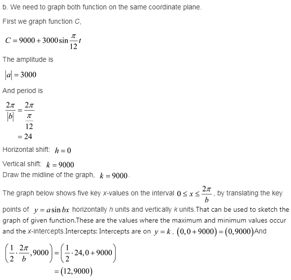 larson-algebra-2-solutions-chapter-14-trigonometric-graphs-identities-equations-exercise-14-2-54e4