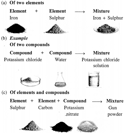 Selina Concise Chemistry Class 6 ICSE Solutions - Pure Substances and Mixtures ; Separation of Mixtures 14