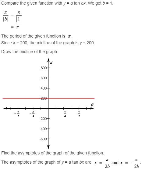 larson-algebra-2-solutions-chapter-14-trigonometric-graphs-identities-equations-exercise-14-2-53e1