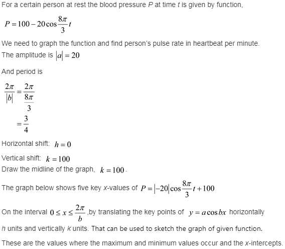 larson-algebra-2-solutions-chapter-14-trigonometric-graphs-identities-equations-exercise-14-2-52e