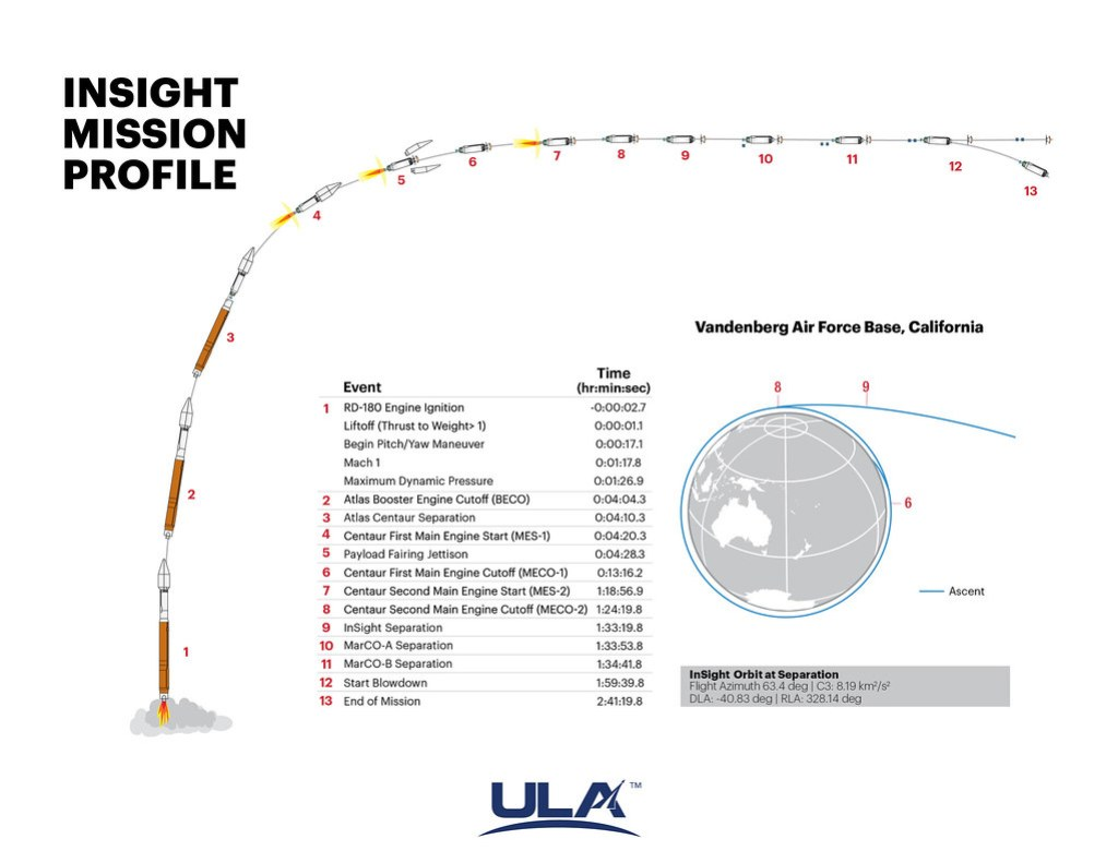 Atlas V InSight: Mission Profile