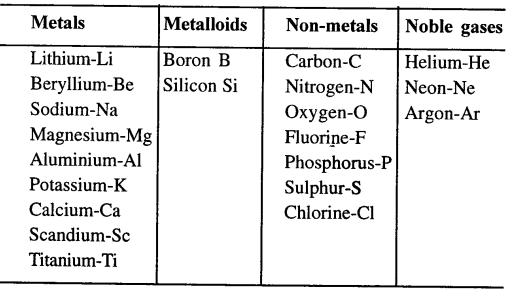 Selina Concise Chemistry Class 6 ICSE Solutions - Elements, Compounds, Symbols and Formulae 20.1