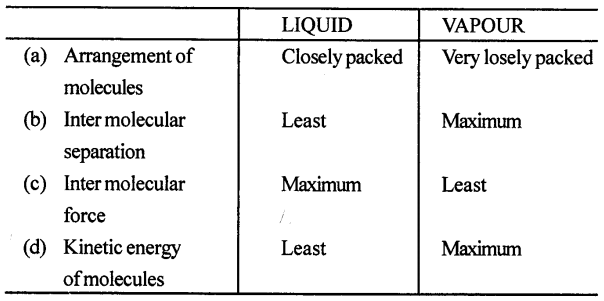 Selina Concise Physics Class 8 ICSE Solutions - Heat Transfer 8