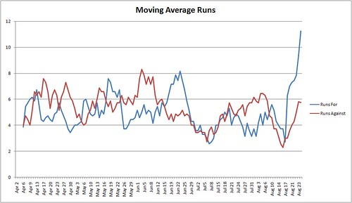 Moving Average Runs