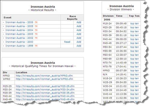 Ironman Australia Information Page