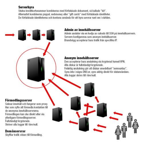 planskiss serverstrategi