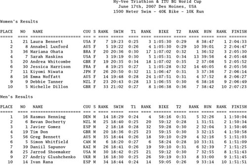 Hi-Vee Triathlon Results