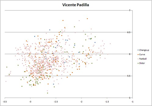 Vicente Padilla Release Point by Pitch Type