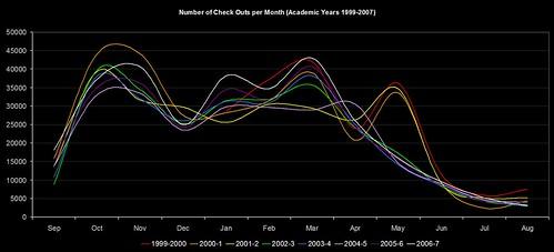 CKOs per Month (academic years 1999-2007)