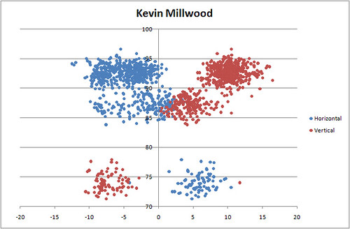 Kevin Millwood Horizontal vs Vertical Break