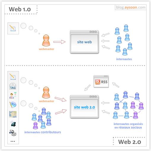 web 2.0 ilustración