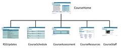 Webfuse default course site structure