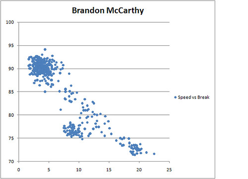 Brandon McCarthy Speed vs Break Length