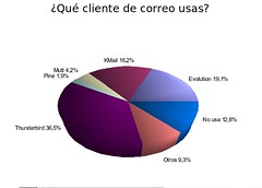 Pregunta 4 Encuesta DesktopLinux 2006
