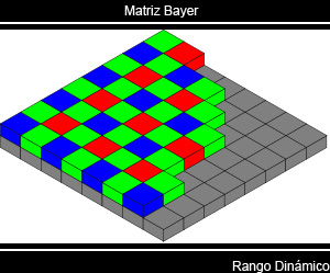 Figura 2. Matriz Bayer