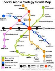 Social Media Strategy Transit Map