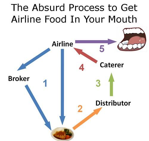 Airline Food Flow