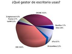 Pregunta 2 Encuesta DesktopLinux 2006