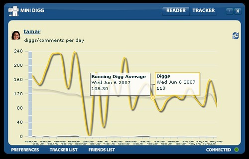 Mini Digg: Tracker