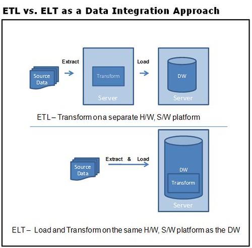ETL vs ELT