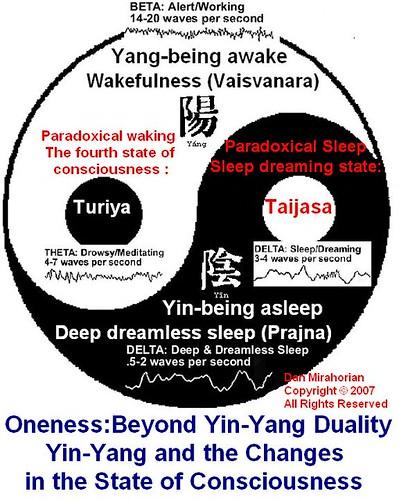 oneness turiya