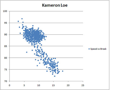 Kameron Loe Speed vs Break Length