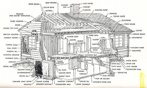 Saturday Projects: Vintage Popular Mechanics | Wildwood
