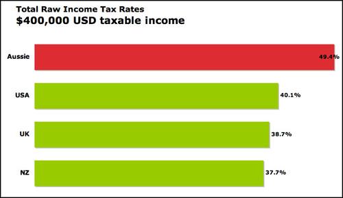 tax USD $400,000