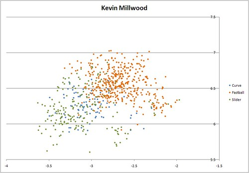 Kevin Millwood Release Point by Pitch Type