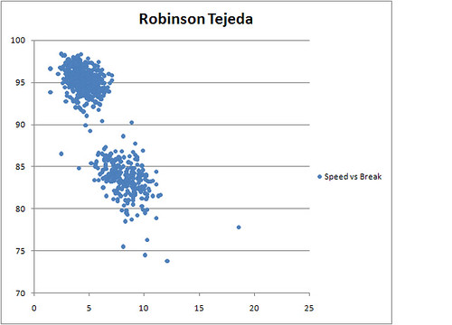 Robinson Tejeda Speed vs Break Length