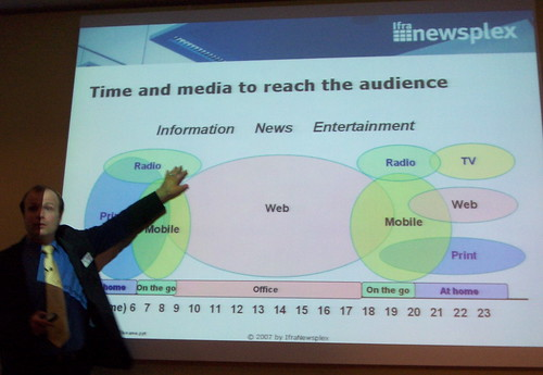 ifra newsplex - different media for different time