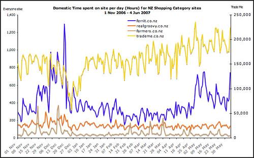Net Nielsen data