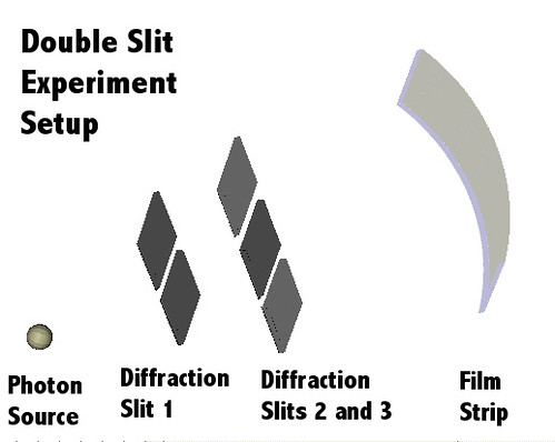 Double Slit Setup