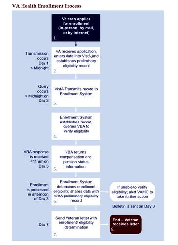 VA Health Enrollment Chart