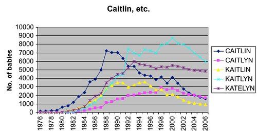 Caitlin, etc.