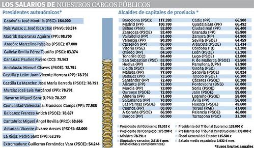 Salarios de algunos políticos