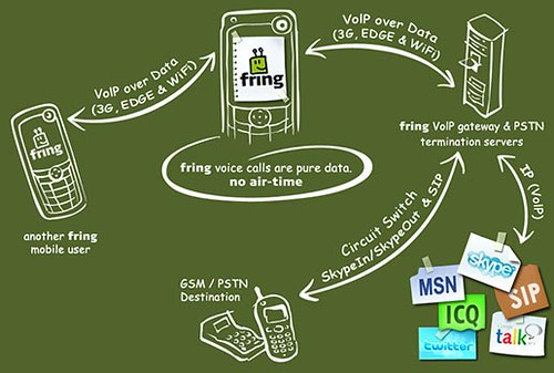 how_fring_works